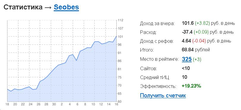 100 рублей в Sape :)